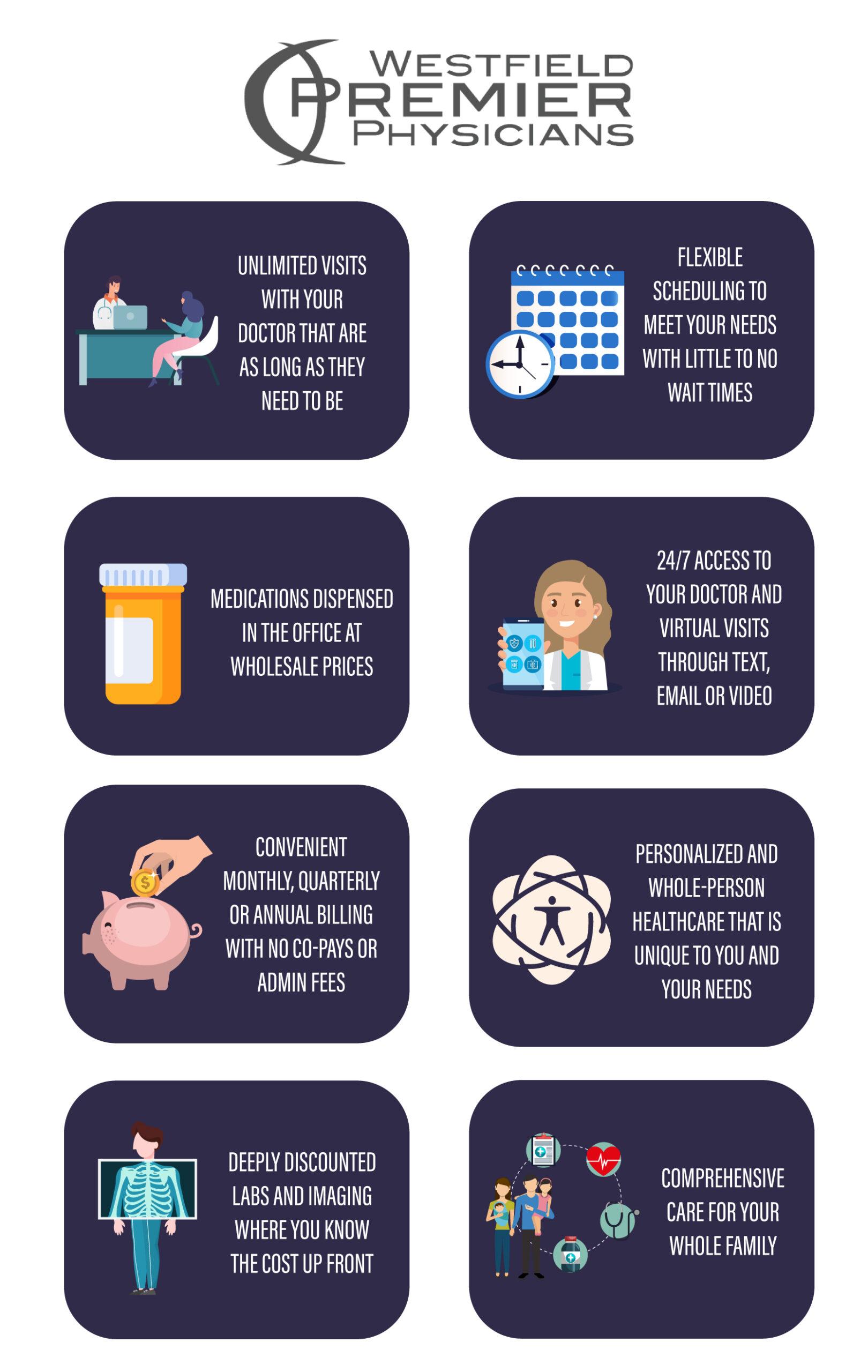 Westfield Premier Physicians process